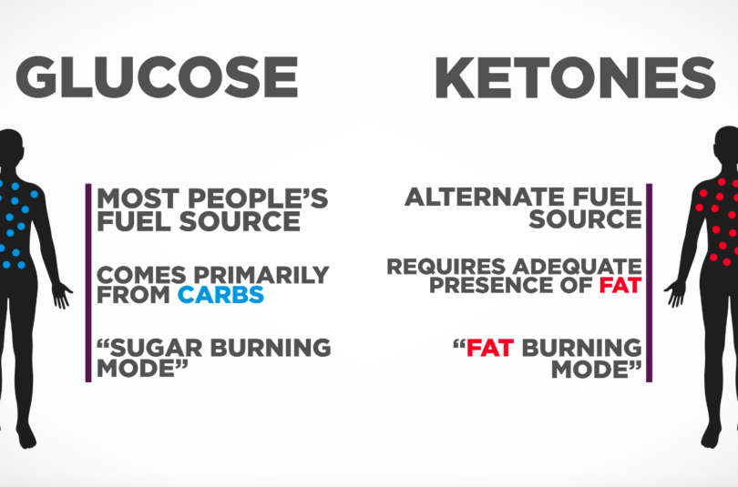 Switching from Glucose to Ketones